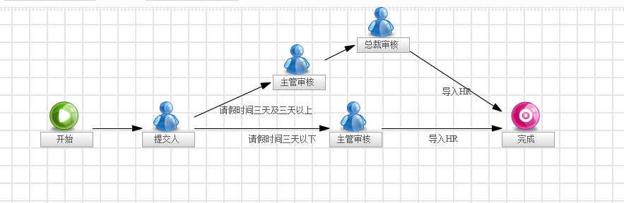 作者: sophie 时间: 2013-9-28 18:47 您好,请您确认一下手机客户端是否只有这两个表单所绑定的流程错乱还是所有的都是这样子。 作者: kimi 时间: 2013-9-28 18:52 您好:请问您对应的流程处理是后台绑定好的流程么?还是通过流程启动按钮启动的流程呢?以及出行这样的问题只是在使用手机客户端时才会有这样的问题?可否麻烦您把这两条记录对应的流程图表贴出来,同时希望还可以看后台请假流程和调休流程图。 作者: 伊示雅 时间: 2013-9-30 09:46 目前手机端只有这2个